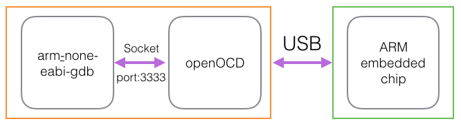 On-chip debugging with openOCD   LucasMahieu